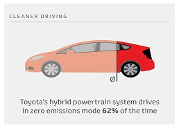 University College Dublin Study Reveals Toyota Hybrids Drive Over 60% of the Time in Zero Emissions Mode